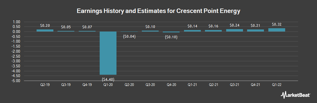 Earnings by Quarter for Crescent Point Energy Corporation (NYSE:CPG)