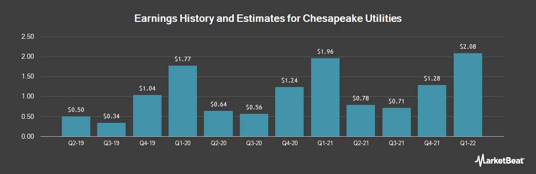 Earnings by Quarter for Chesapeake Utilities (NYSE:CPK)