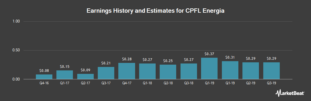 Earnings by Quarter for CPFL Energia (NYSE:CPL)