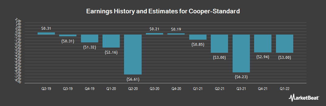 Earnings by Quarter for Cooper Standard (NYSE:CPS)