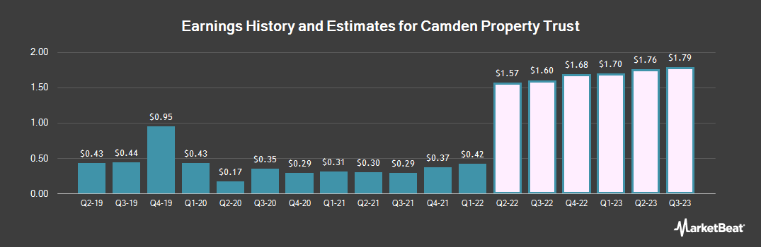 Earnings by Quarter for Camden Property Trust (NYSE:CPT)