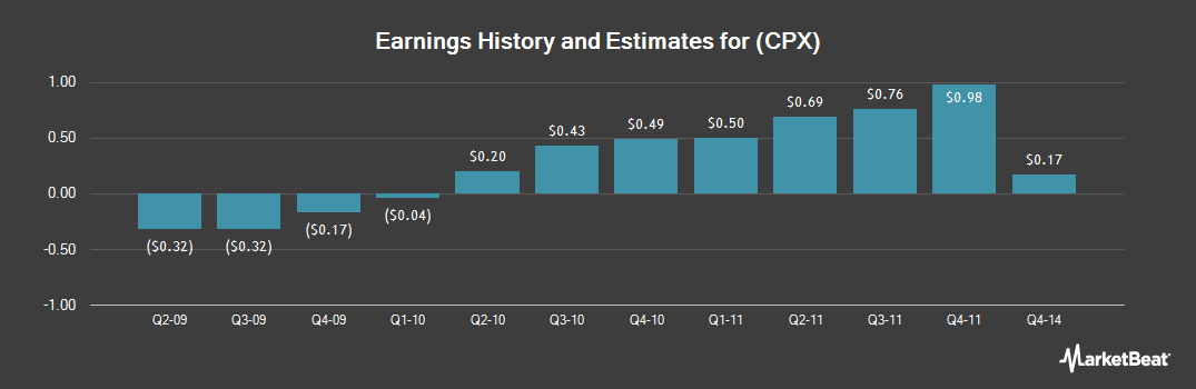 Earnings by Quarter for Complete Production Services (NYSE:CPX)