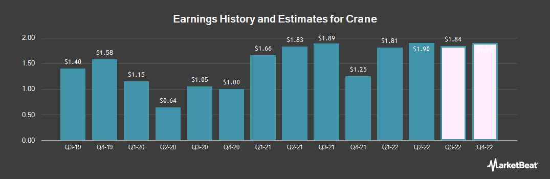 Earnings by Quarter for Crane (NYSE:CR)