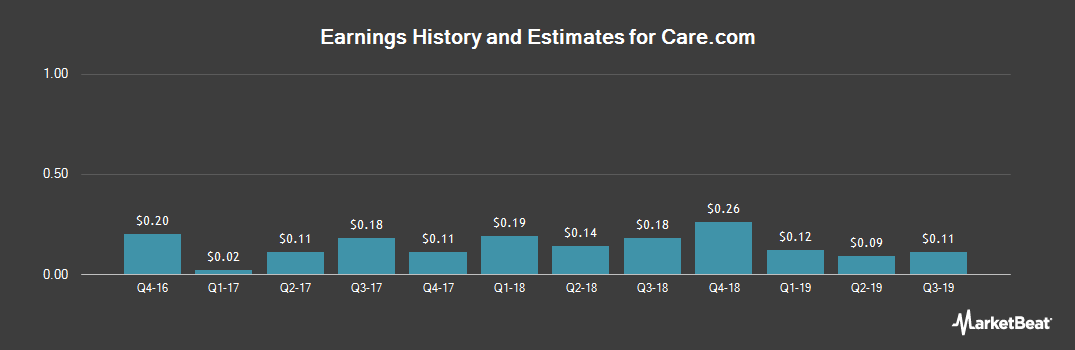 Earnings by Quarter for Care.com (NYSE:CRCM)