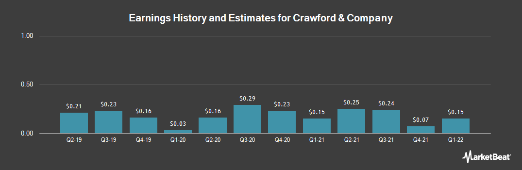 Earnings by Quarter for Crawford & Company (NYSE:CRD.A)
