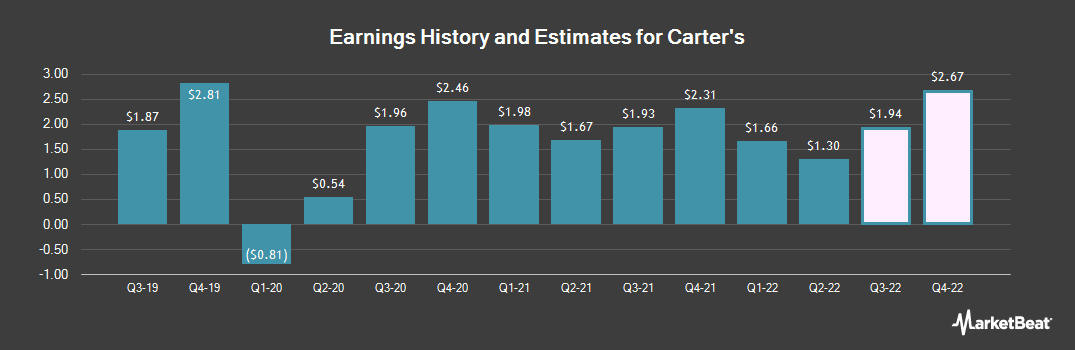 Earnings by Quarter for Carter`s (NYSE:CRI)