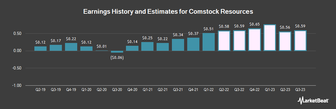 Earnings by Quarter for Comstock Resources (NYSE:CRK)