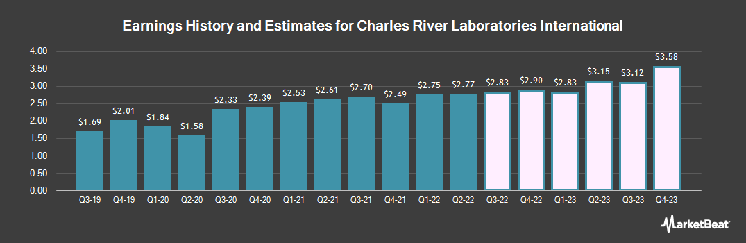 Earnings by Quarter for Charles River Laboratories International (NYSE:CRL)