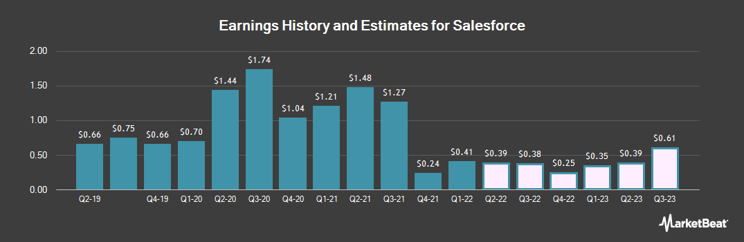 Earnings by Quarter for salesforce.com (NYSE:CRM)