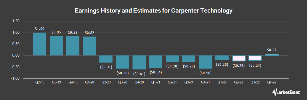 Earnings by Quarter for Carpenter Technology (NYSE:CRS)