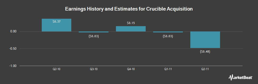 Earnings by Quarter for Crude Carriers (NYSE:CRU)