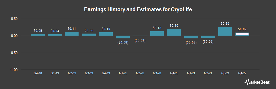 Earnings by Quarter for Cryolife (NYSE:CRY)