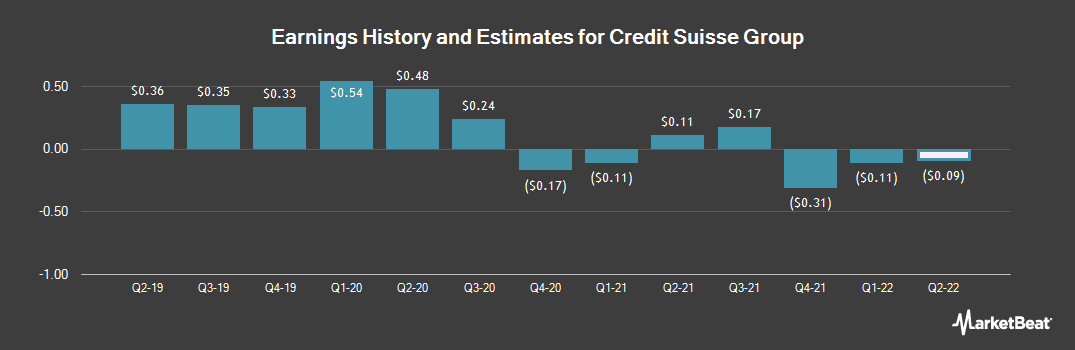 Earnings by Quarter for Credit Suisse Group AG (NYSE:CS)