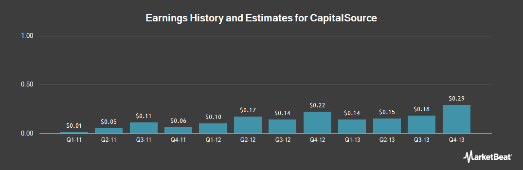 Earnings by Quarter for CapitalSource (NYSE:CSE)