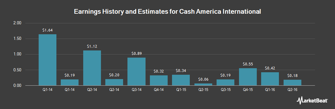 Earnings by Quarter for Cash America International (NYSE:CSH)