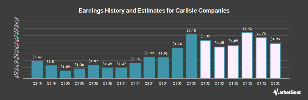 Earnings by Quarter for Carlisle Companies Incorporated (NYSE:CSL)
