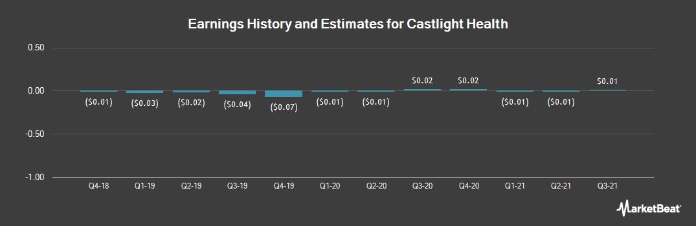 Earnings by Quarter for Castlight Health (NYSE:CSLT)