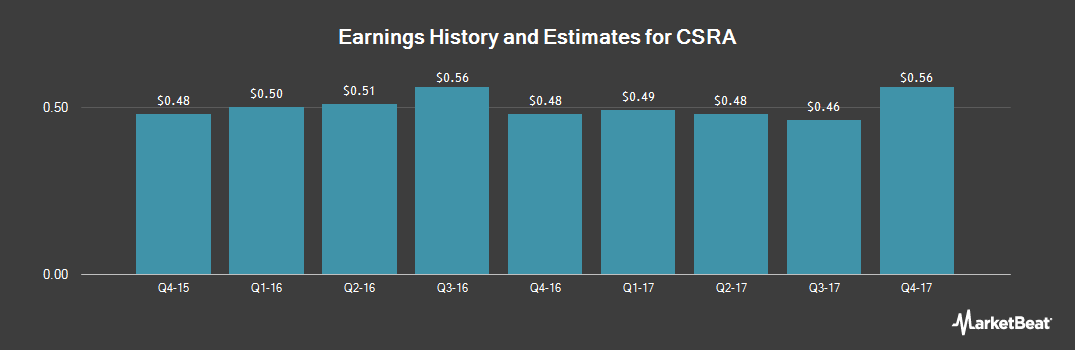 Earnings by Quarter for CSRA (NYSE:CSRA)
