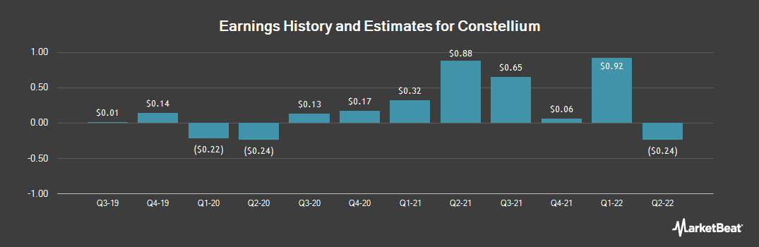 Earnings by Quarter for Constellium N.V. (NYSE:CSTM)