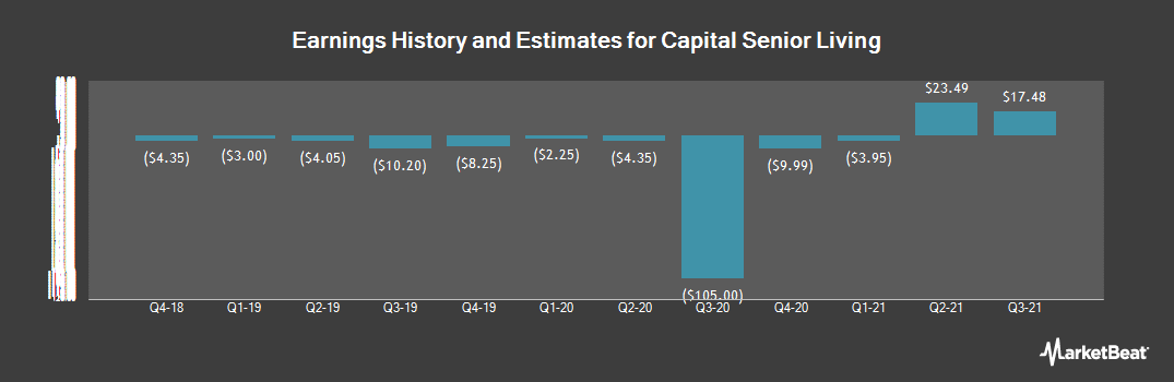 Earnings by Quarter for Capital Senior Living (NYSE:CSU)