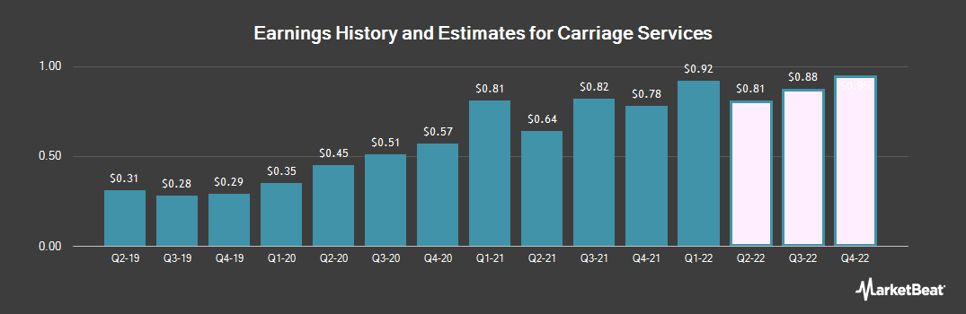 Earnings by Quarter for Carriage Services (NYSE:CSV)