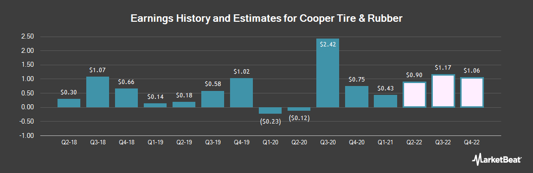 Earnings by Quarter for Cooper Tire & Rubber Co (NYSE:CTB)