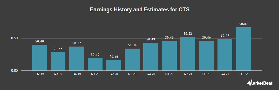 Earnings by Quarter for CTS (NYSE:CTS)