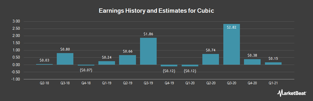 Earnings by Quarter for Cubic (NYSE:CUB)