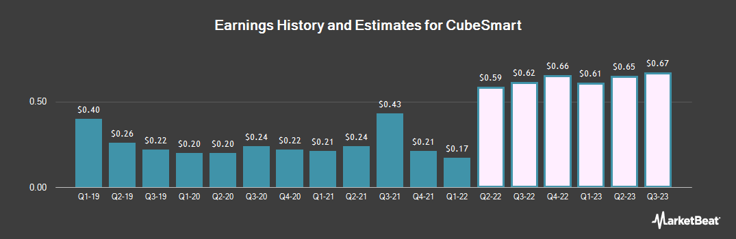 Earnings by Quarter for CubeSmart (NYSE:CUBE)