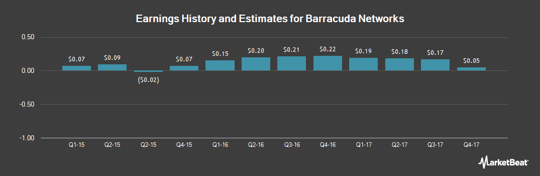 Earnings by Quarter for Barracuda Networks (NYSE:CUDA)