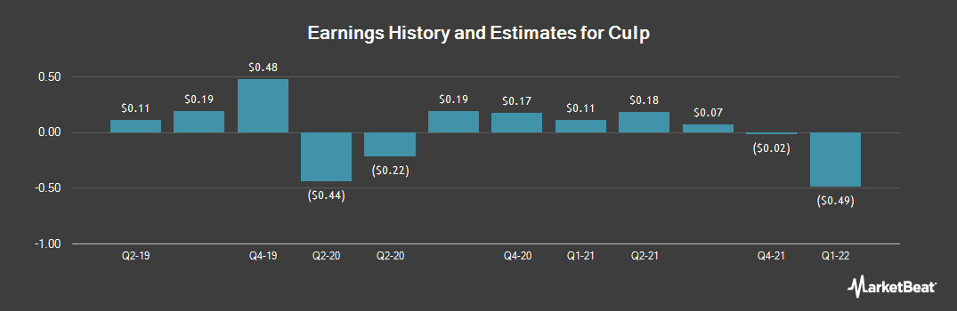 Earnings by Quarter for Culp (NYSE:CULP)