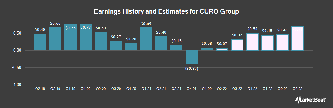 Earnings by Quarter for CURO Group (NYSE:CURO)