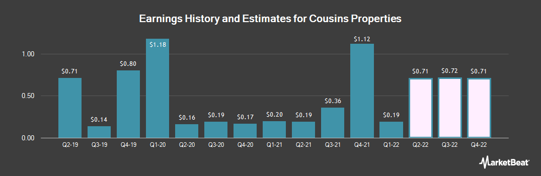 Earnings by Quarter for Cousins Properties (NYSE:CUZ)