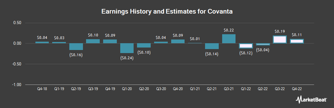 Earnings by Quarter for Covanta Holding Corporation (NYSE:CVA)