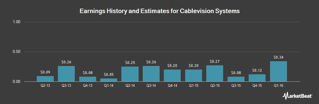 Earnings by Quarter for Cablevision Systems (NYSE:CVC)