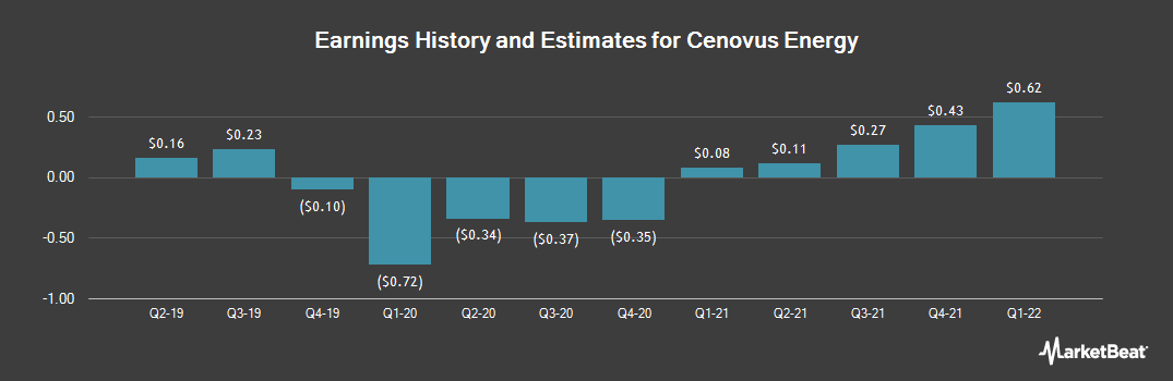 Earnings by Quarter for Cenovus Energy (NYSE:CVE)