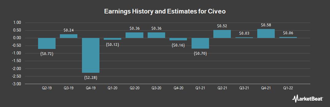 Earnings by Quarter for Civeo Corporation (NYSE:CVEO)