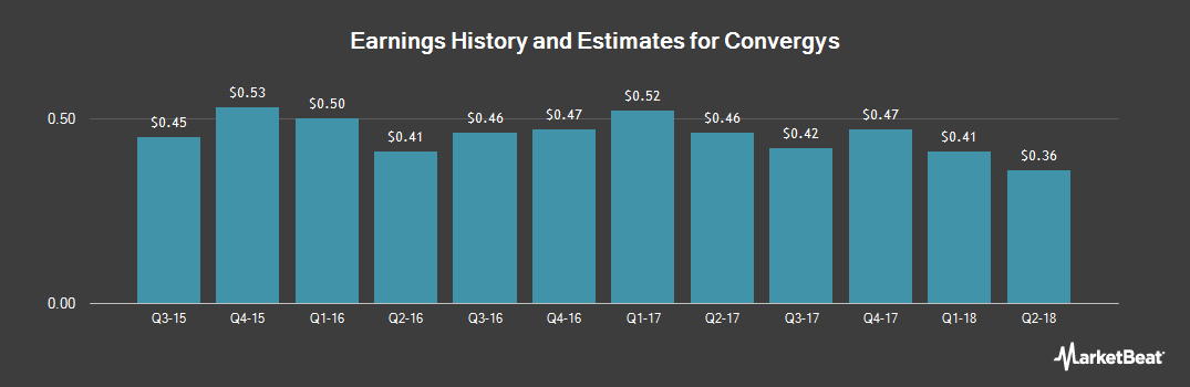 Earnings by Quarter for Convergys (NYSE:CVG)