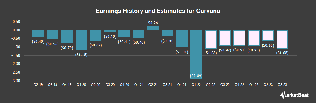 Earnings by Quarter for Carvana (NYSE:CVNA)
