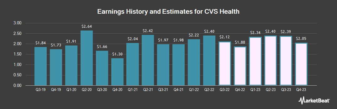 Earnings by Quarter for CVS Health Corporation (NYSE:CVS)