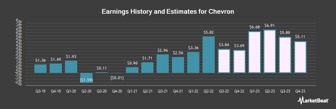 Earnings by Quarter for Chevron (NYSE:CVX)