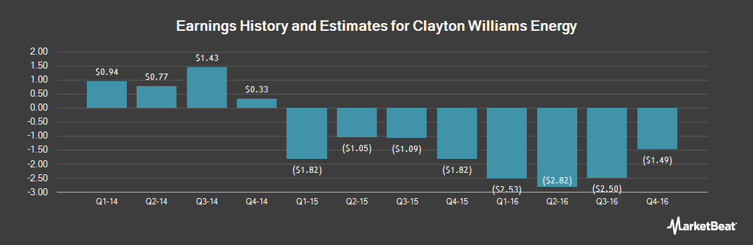 Earnings by Quarter for Clayton Williams Energy (NYSE:CWEI)