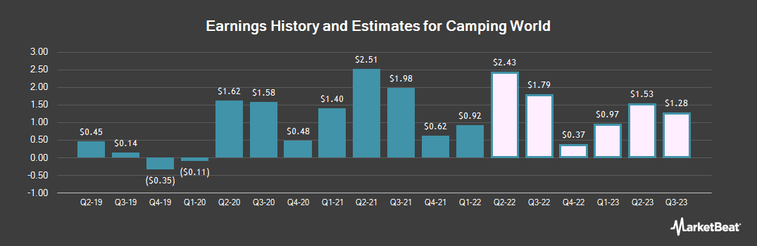 Earnings by Quarter for Camping World (NYSE:CWH)