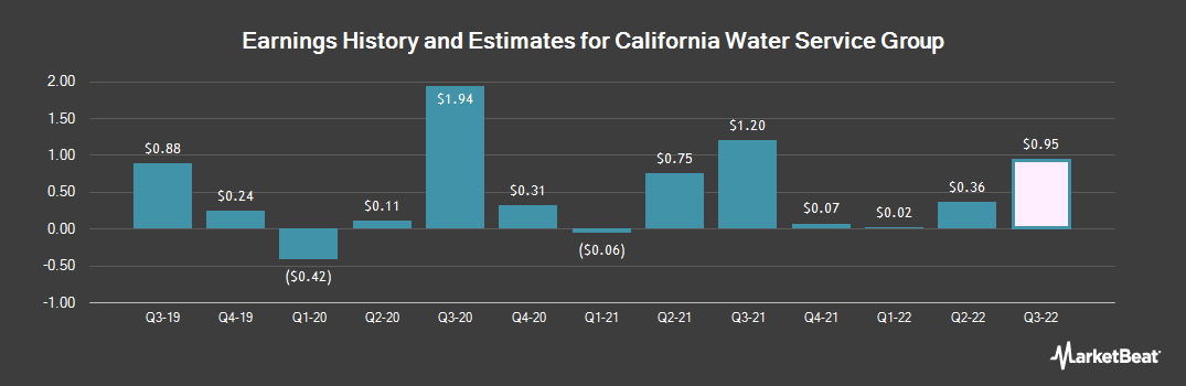 Earnings by Quarter for California Water Service Group (NYSE:CWT)