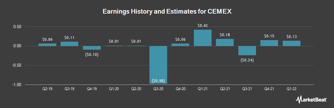 Earnings by Quarter for Cemex S.A.B. de C.V. (NYSE:CX)