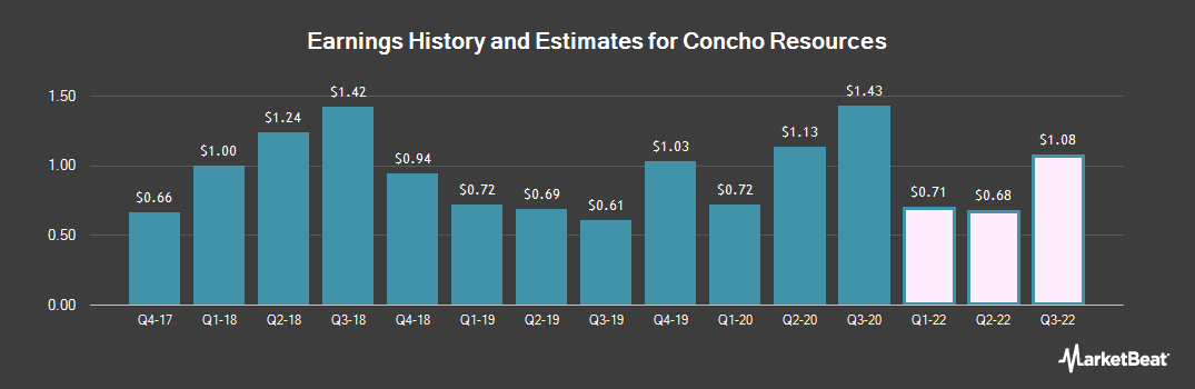 Earnings by Quarter for Concho Resources (NYSE:CXO)
