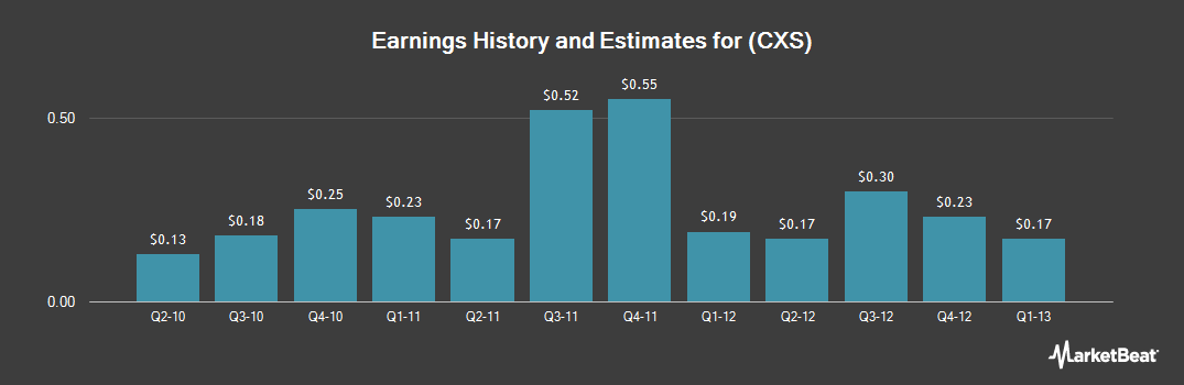 Earnings by Quarter for Annaly Commercial Real Estate Group (NYSE:CXS)