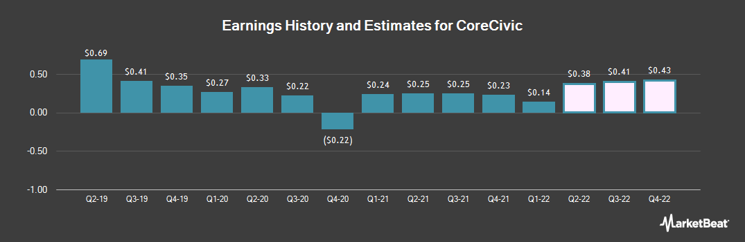 Earnings by Quarter for Corecivic (NYSE:CXW)