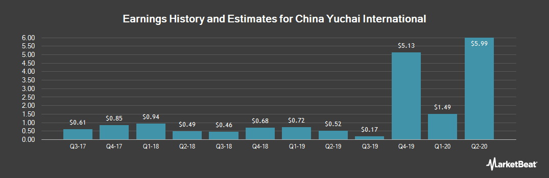 Earnings by Quarter for China Yuchai International (NYSE:CYD)