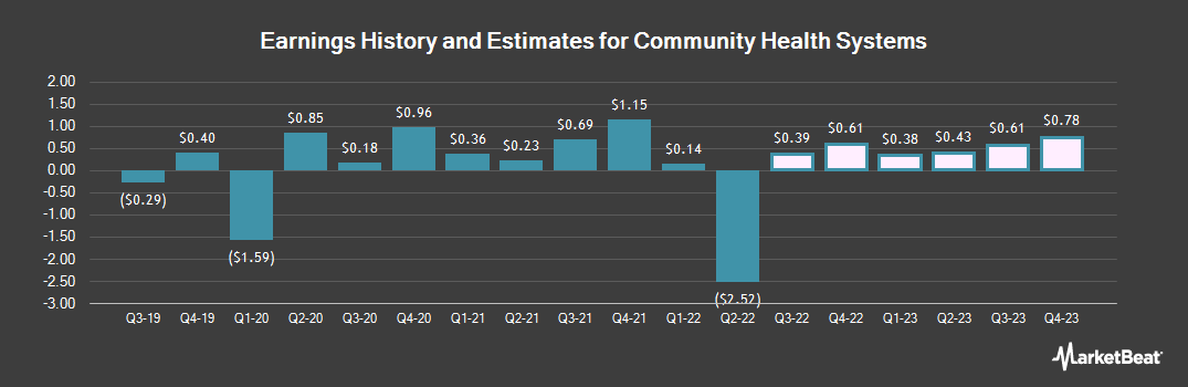 Earnings by Quarter for Community Health Systems (NYSE:CYH)